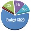 Budget gr20